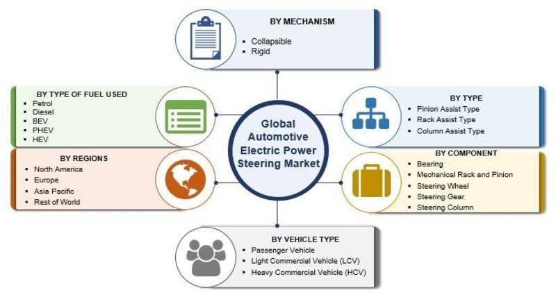 Automotive Electric Power Steering Market