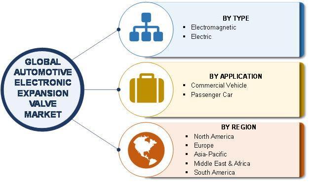 Automotive Electronic Expansion Valve Market