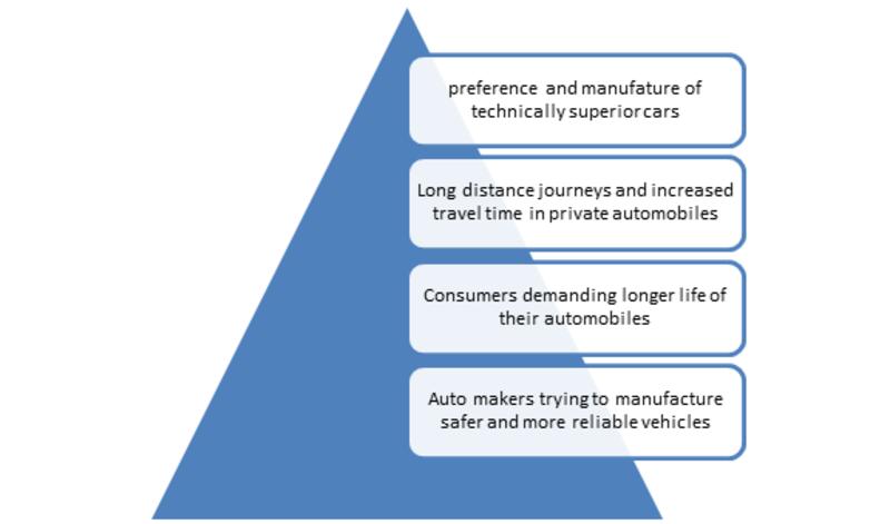 Automotive Engine Oil Coolant Market