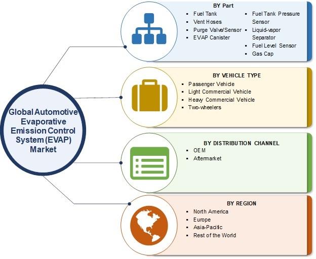Automotive Evaporative Emission Control System (EVAP) Market