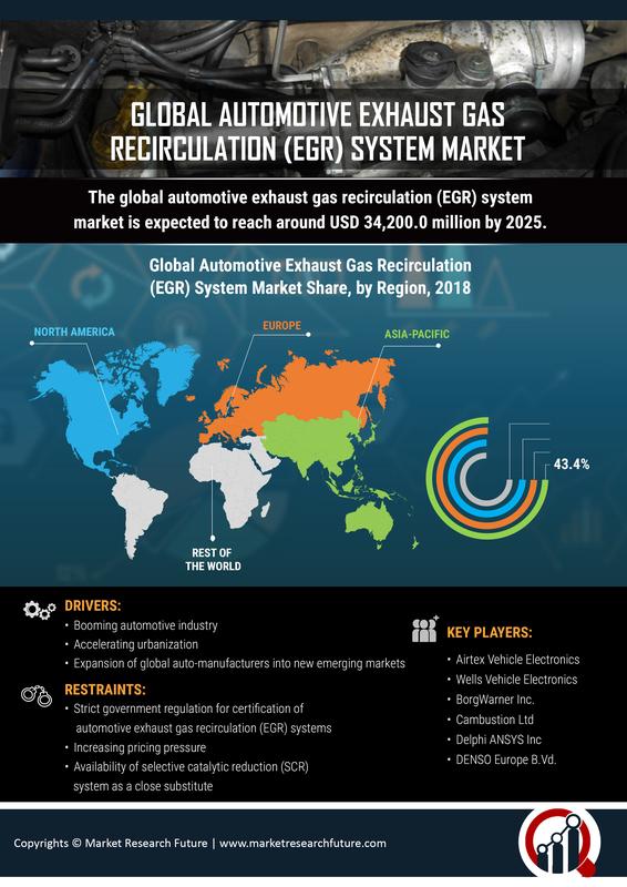 Automotive Exhaust Gas Recirculation Market