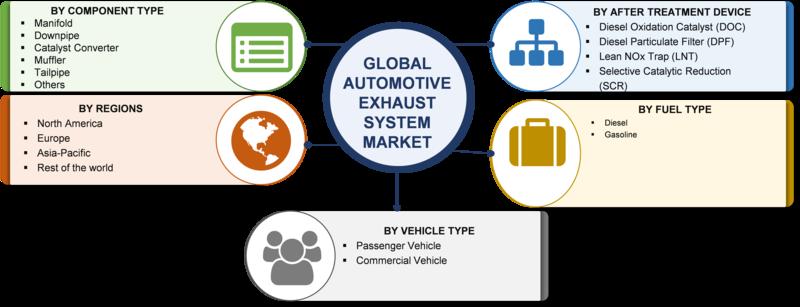 Automotive Exhaust System Market