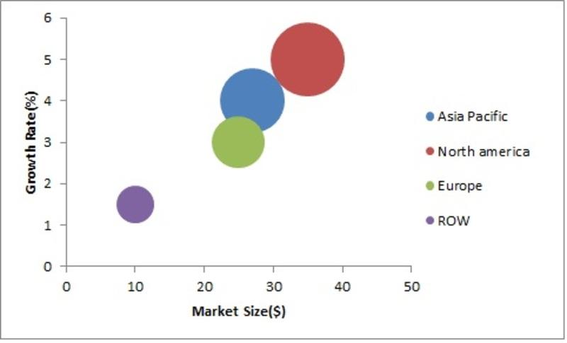 Automotive Front end module Market, by Region (USD Million)