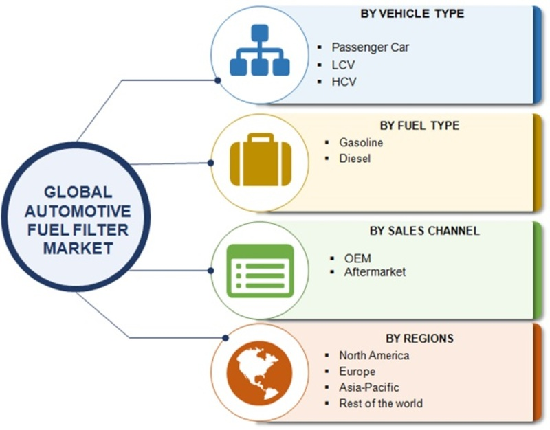 Automotive Fuel Filter Market