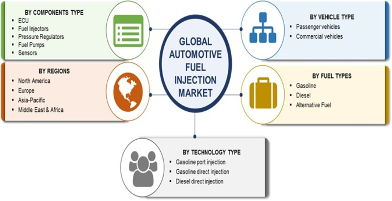 Global Automotive Fuel Injection Market - Forecast to 2023