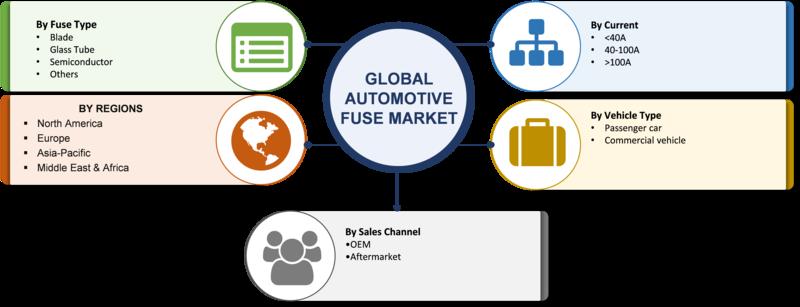 Automotive Fuse Market