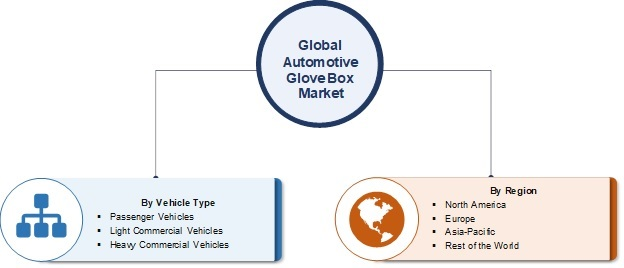 Automotive Glove Box Market