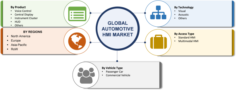 Automotive HMI Market