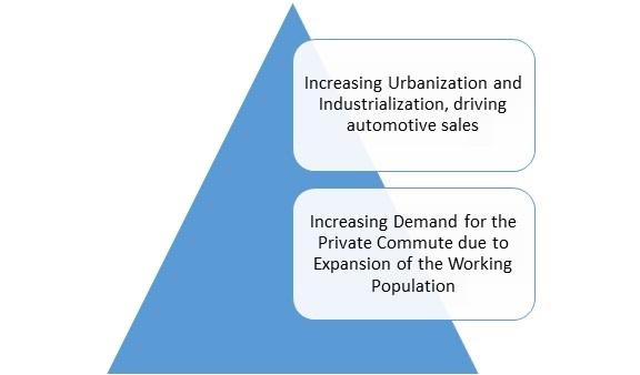 Automotive Hinges Market