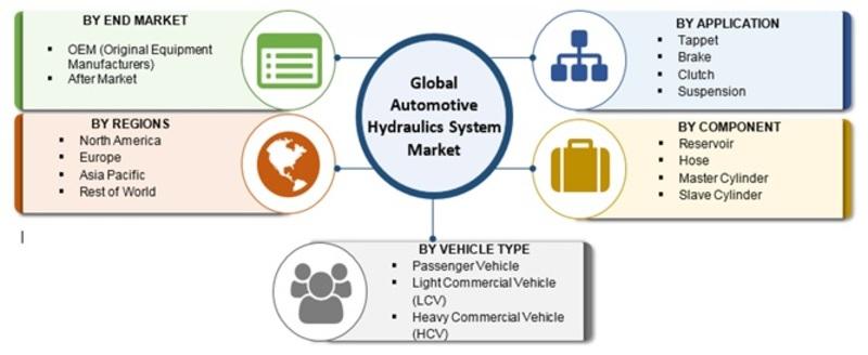 Automotive Hydraulics System