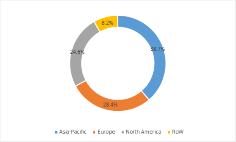 Automotive Ignition Coil Aftermarket, by Region
