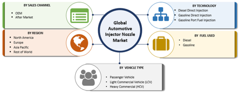 Automotive Injector Nozzle Market