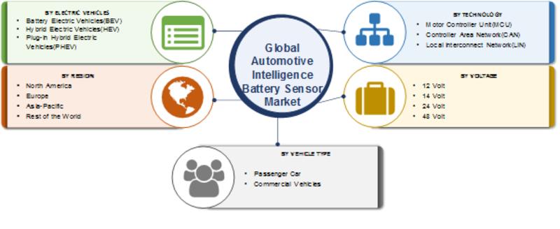 Automotive Intelligence Battery Sensor Market