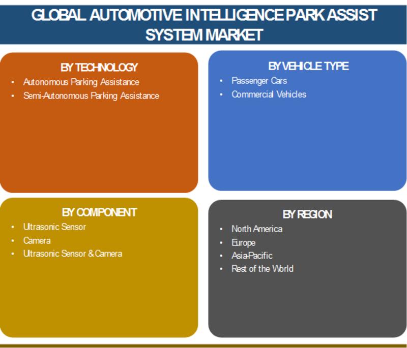 Automotive Intelligence Park Assist System