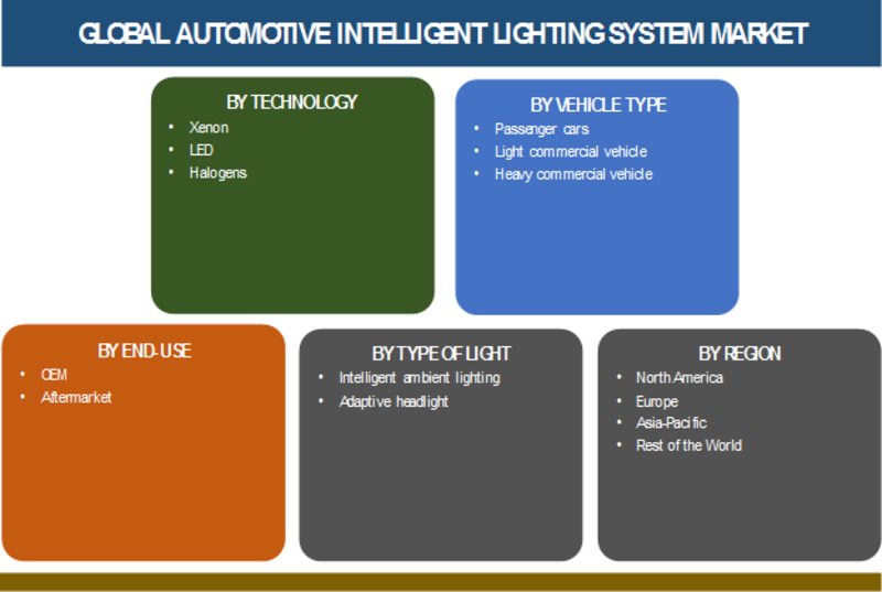 Automotive Intelligent Lighting System Market