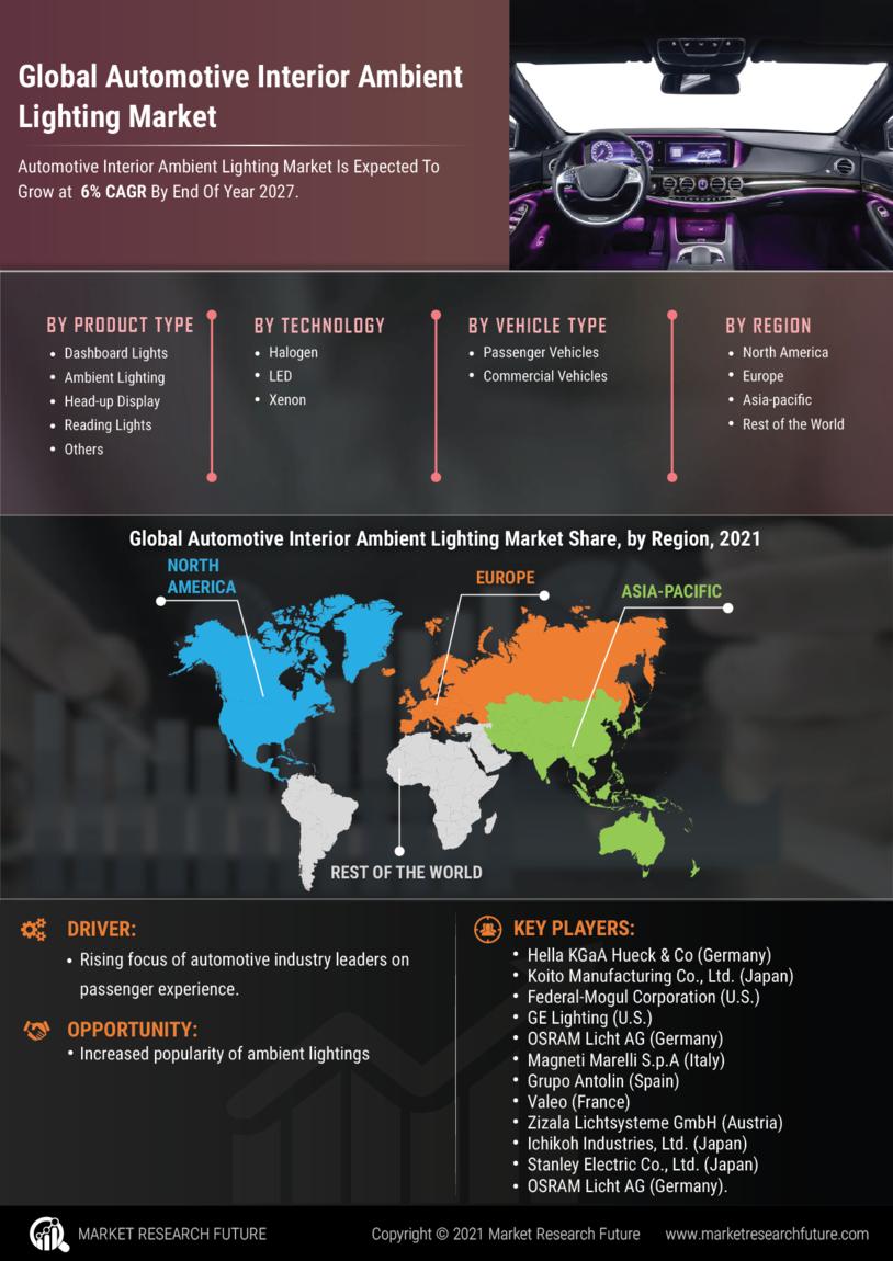 Automotive Interior Ambient Lighting Market