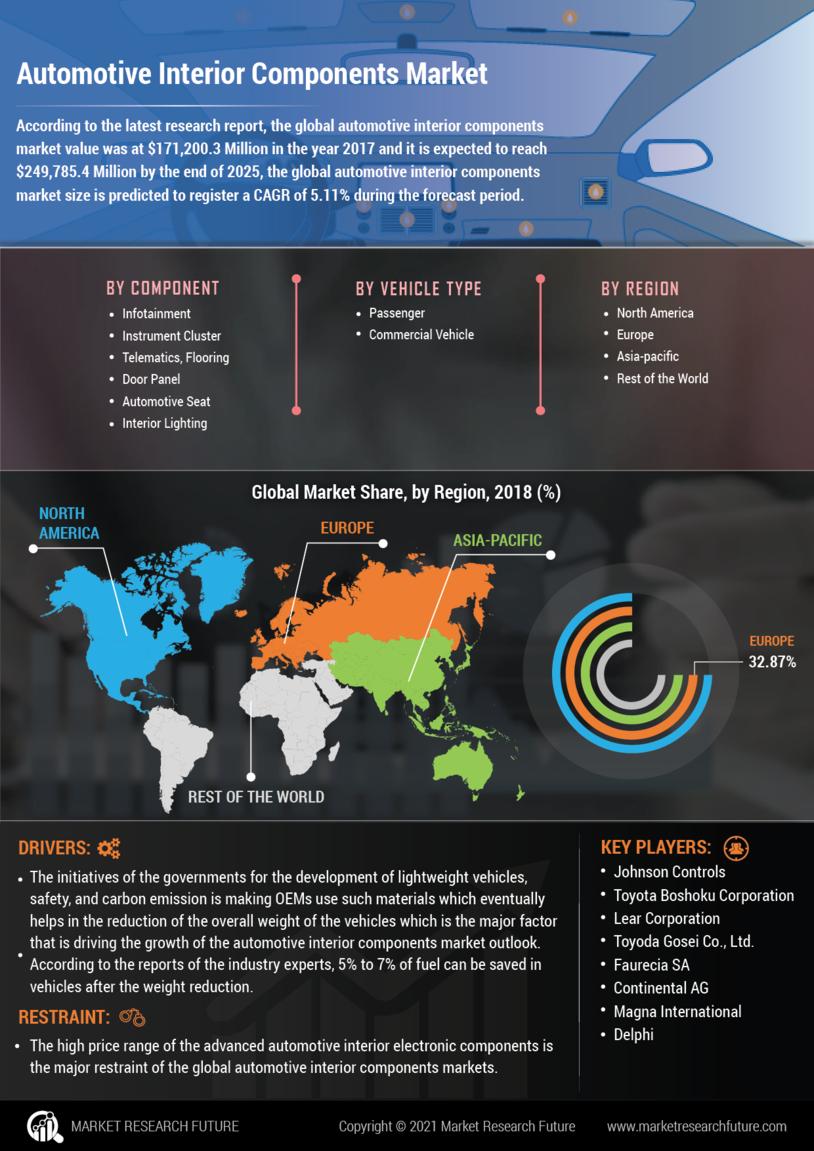 Automotive Interior Components Market