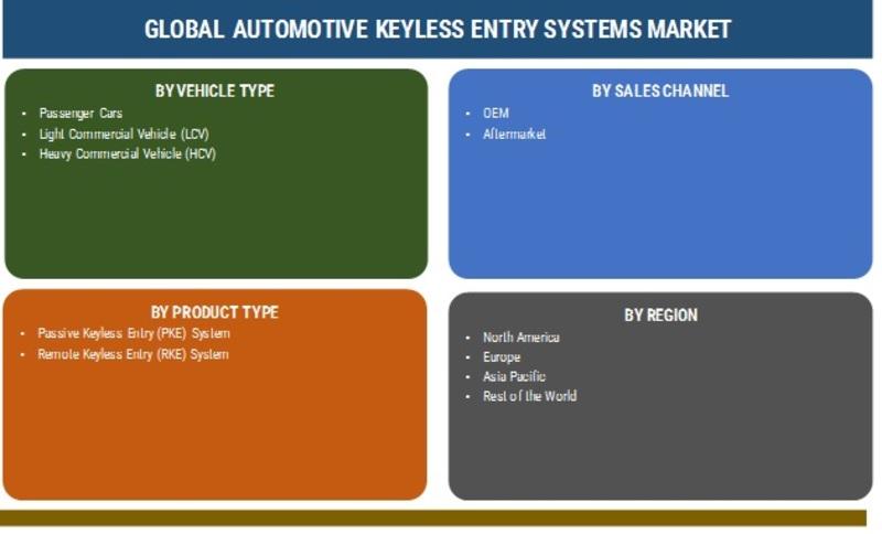 Automotive Keyless Entry Systems Market