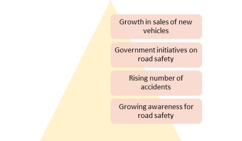 Automotive Lane Warning System Market Drivers