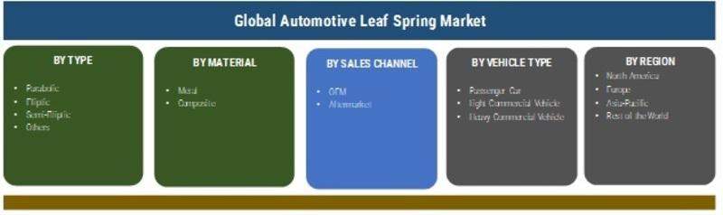 Automotive Leaf Spring Market
