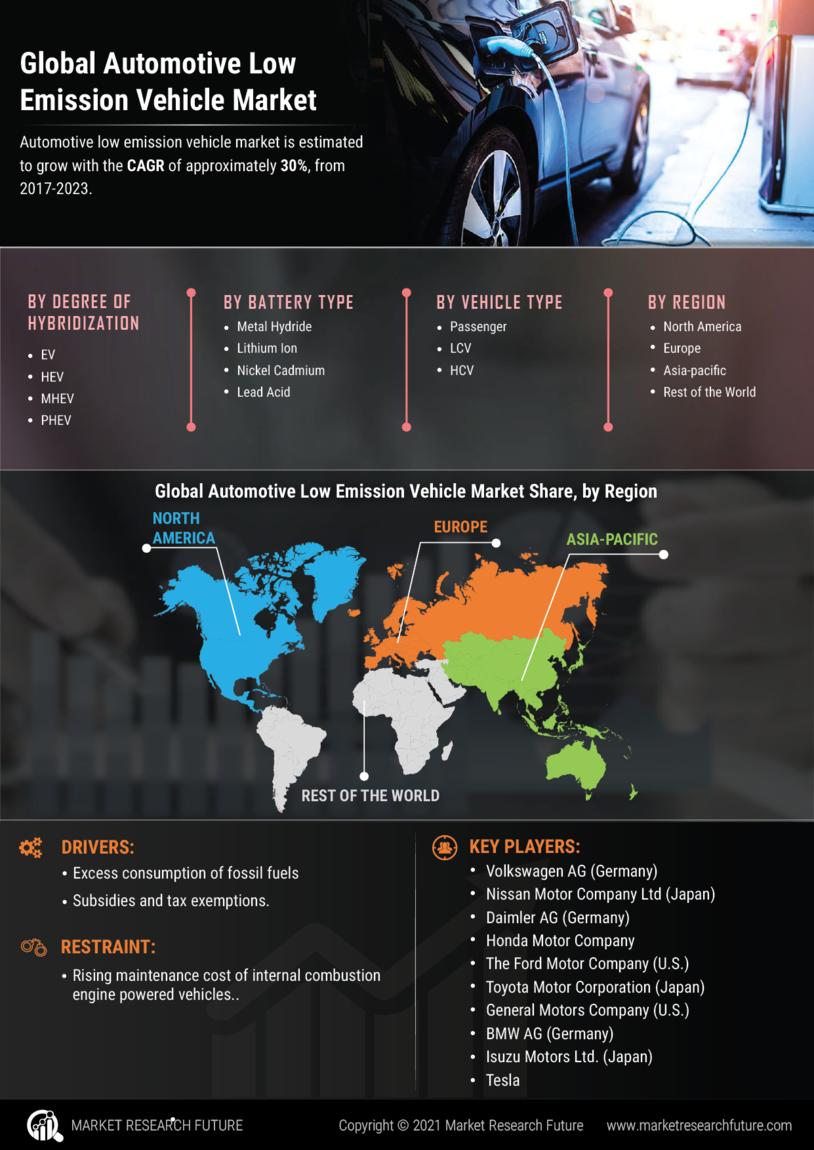 Automotive Low Emission Vehicle Market