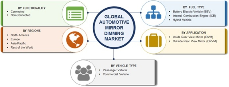 Automotive Mirror Dimming Market Image