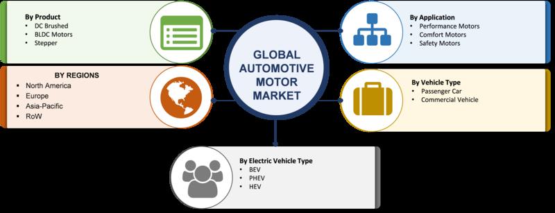 Automotive Motor Market