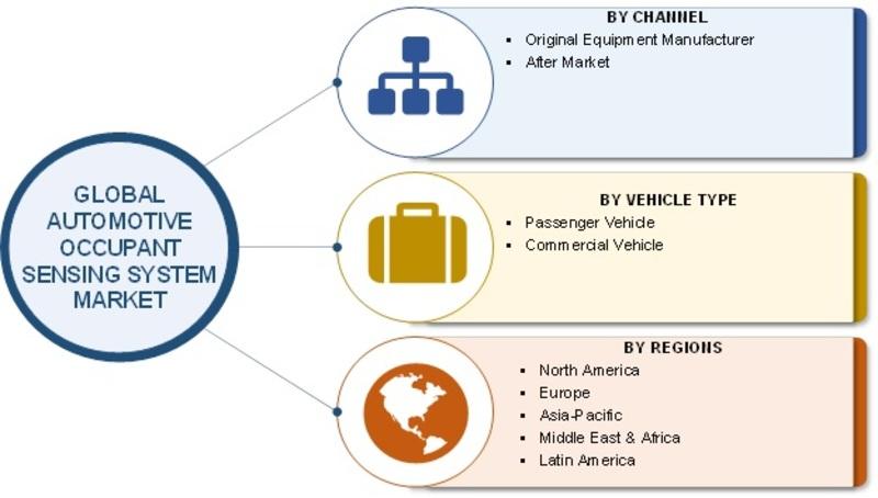 Automotive Occupant Sensing System Market Image