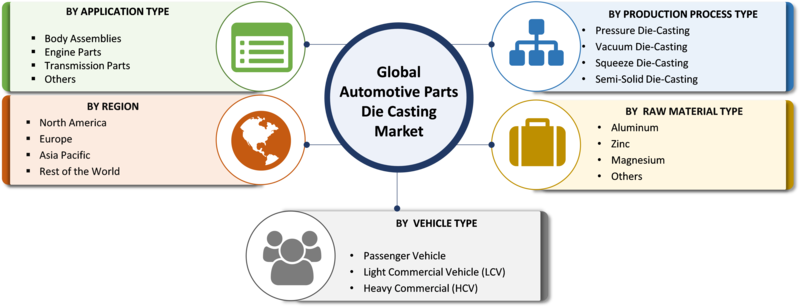 Automotive Parts Die Casting Market
