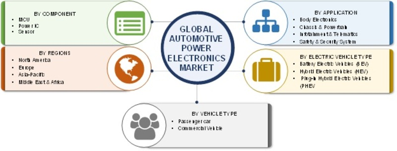 Automotive Power Electronics Market Image