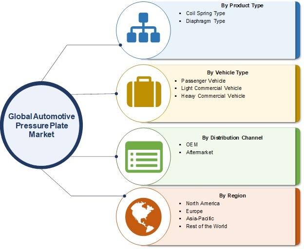 Automotive Pressure Plates Market
