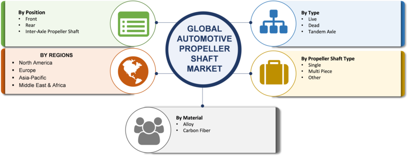 Automotive Propeller Shaft