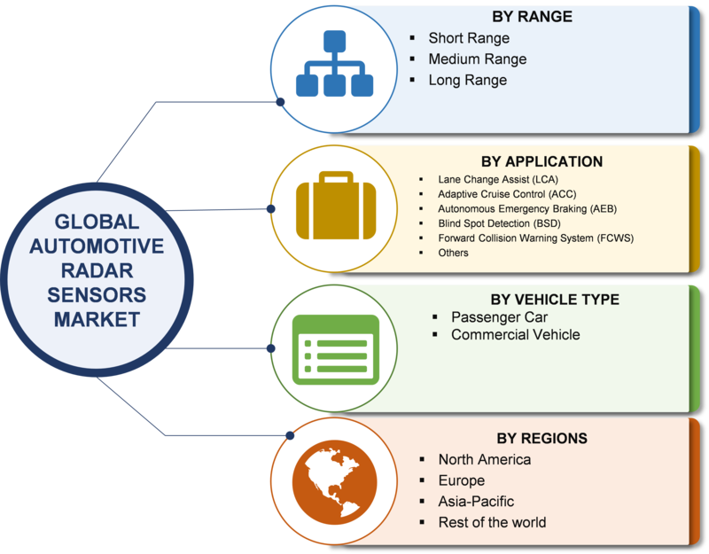 Automotive Radar Sensors Market Research Report – Global