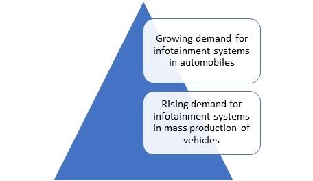 Automotive Rear Seat Infotainment Market