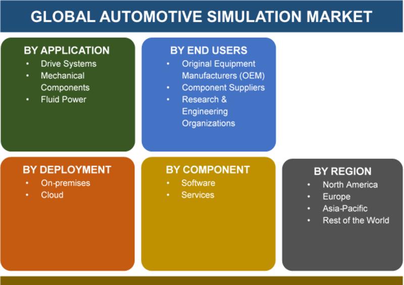 Automotive Simulation Market