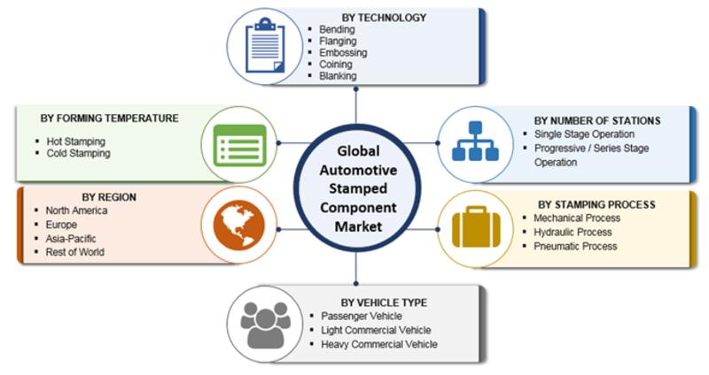 Automotive Stamped Component Market