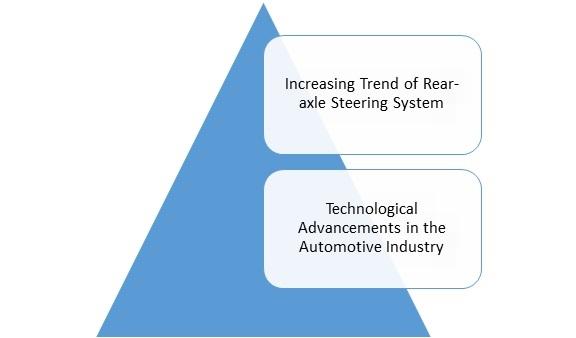 Automotive Steering Knuckle Market
