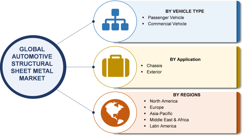 Automotive Structural Sheet Market