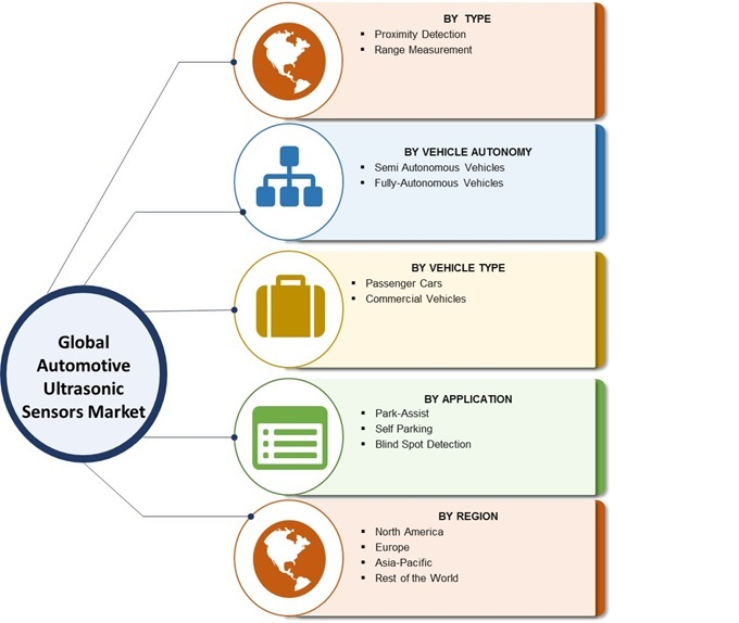 Automotive Ultrasonic Sensors Market
