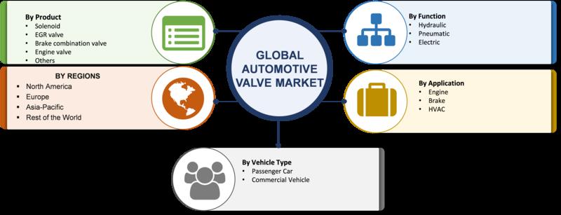 Automotive Valve Market