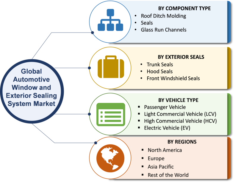 Automotive Window and Exterior Sealing System Market