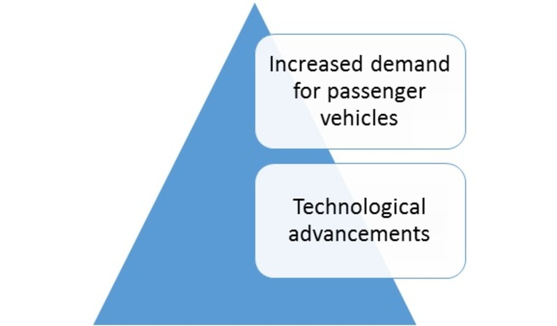Global Automotive Wiring Harness Market is Expected to Grow at 5.6 ...