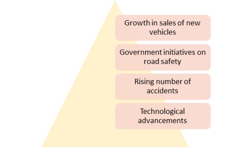 Autonomous Emergency Braking System Market