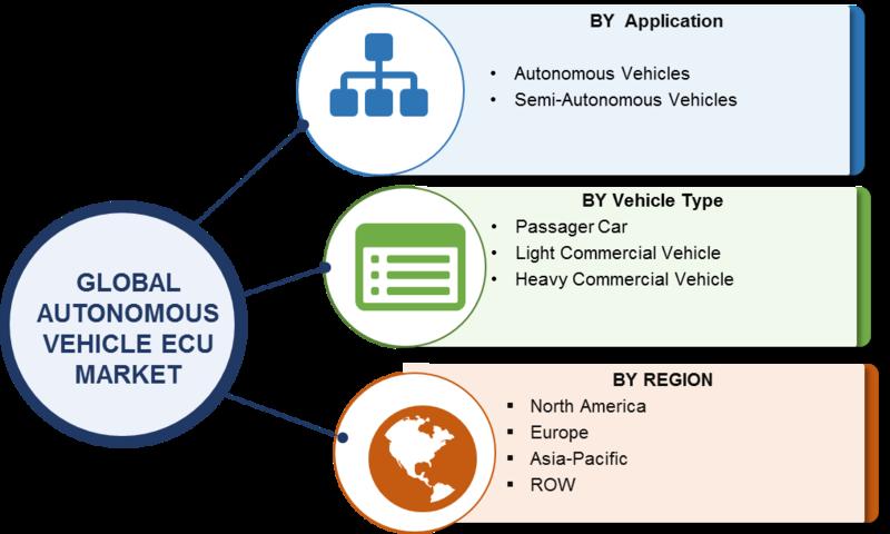 Autonomous Vehicle ECU Market.png