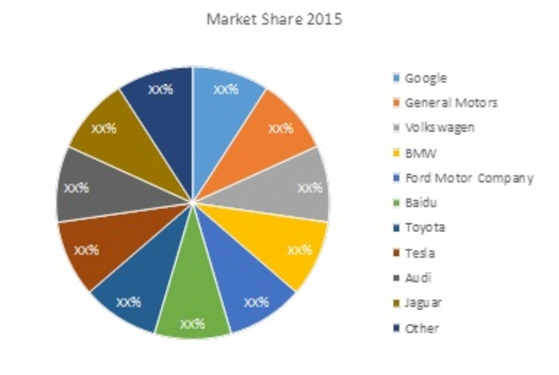 Car Manufacturers By Market Share Mail: Global Autonomous Vehicles Market Research