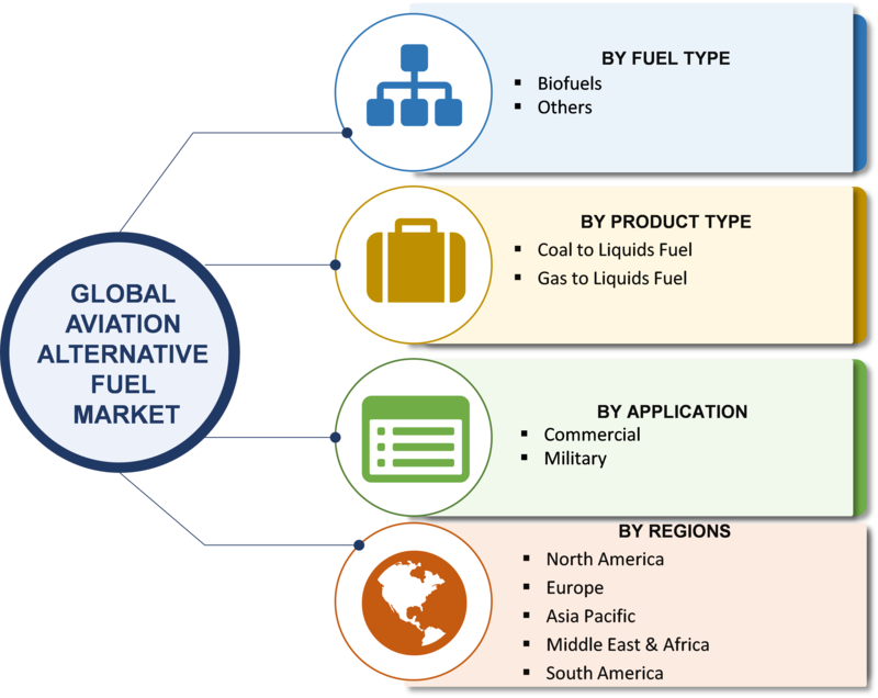 Aviation Alternative Fuel Market Segmentation