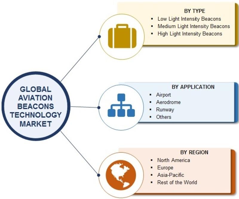 Aviation Beacons Technology Market_Image