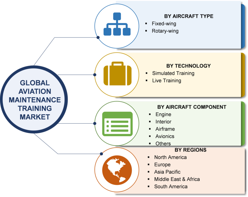 Aviation Maintenance Training Market