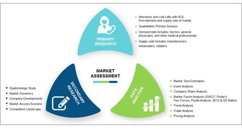 BRIC Diabetes Treatment Prevention Market-