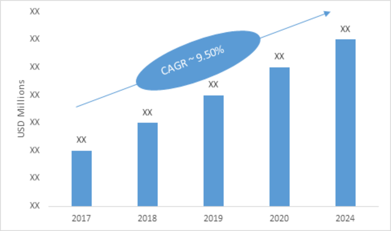 Brushless DC Motors Market Size To Expand at a Notable CAGR Of 9.50% During 2018 - 2023-Press release image-01